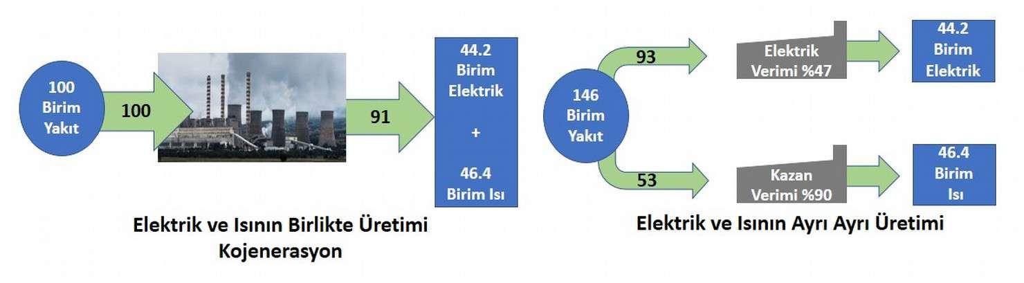 Kojenerasyon Sistem Görseli