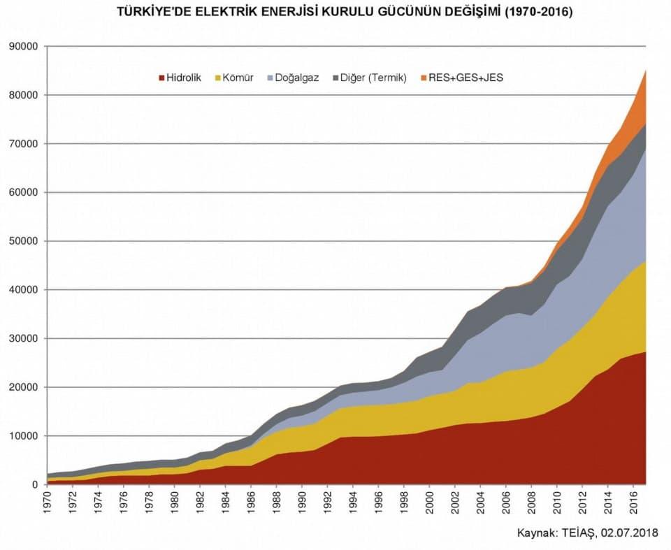 Türkiye'de Kurulu Elektrik Enerjisi Gücünün Değişimi Grafiği